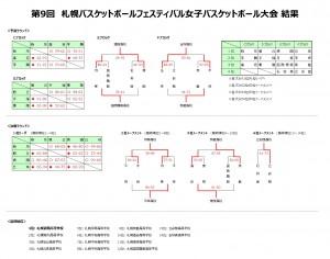 第9回札幌バスケFES結果